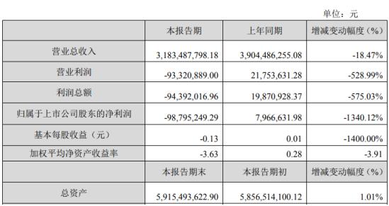 亚太股份2019年亏损9880万汽车行业景气度下降