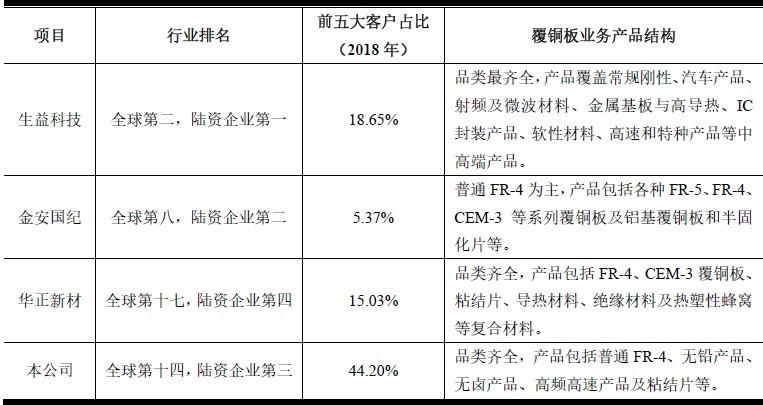 包氏家族携南亚新材二冲A股:科创含金量华而不实 营收增长乏力行业老三地位不保