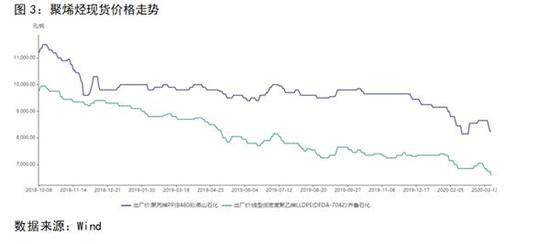 国内制烯烃方面,叠加春节放假及疫情双重影响,1月中下旬国内煤/甲醇制烯烃开工率骤降,由节前的90%以上跌至80%以下,山东、西北、华东多数企业MTO负荷降低,目前随着西北MTO装置装置开工有所提升,综合开工率缓慢恢复至80%以上,但依然无法与去年同期水平相比。