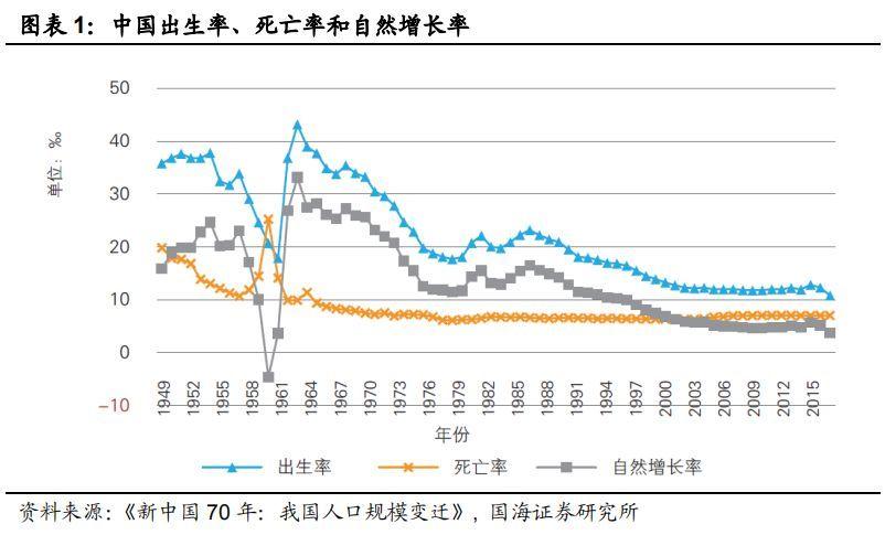 2020出生人口_中国出生率创新低2019年老龄化人口数量2020老年用品行业前景和市