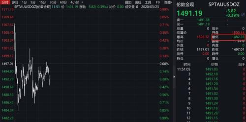 "IHS Markit贵金属分析师KC Chang表示,在疫情继续打压全球经济的情况下,金价甚至可能跌至1300美元/盎司水平。""我们预计今年下半年会大幅下跌,因为投资者们会继续囤现金。"""