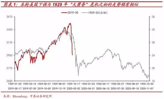 从原因上来看,大萧条时期美国经济的崩盘也是由于实体经济的冲击,主要在于消费信贷掩盖了消费品产能过剩的问题,工资水平落后于不断上升的生产率,而在投资和消费支出减少的冲击下,经济危机也由此触发。