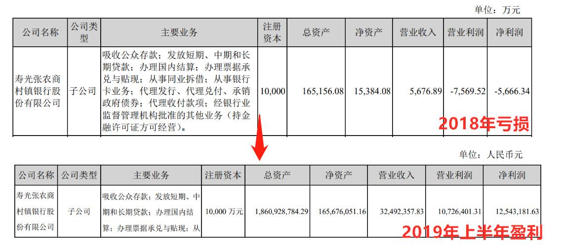 张家港行旗下村镇银行定向募股获批 去年上半年扭亏为盈