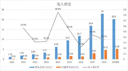 北京和众汇富:核心优势明显,泰格医药发展正当其时