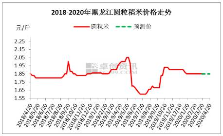 """3月份,黑龙江圆粒稻米市场总体""""稻价略涨、米价平稳""""。预计4月份价格或难有明显起伏空间,趋稳为主,长远走势主要关注陈粮拍卖。目前影响市场因素主要有二,一是经历粮库大力收购,圆粒稻谷余粮已较为紧缺,长期来看,一旦米市需求恢复或18-19年国储粳稻拍卖底价与保护价持平,新粮稻价或存在小幅上涨空间。二是,米市会受到陈粮拍卖影响,呈现""""按质、按年份定价""""的特点。拍卖方面,2015年和2018年粮源或较受青睐。2015年稻谷存在价格优势,2018年稻谷存在年份近和出米率优势。具体行情走向仍需关注国家发布拍卖政策。长粒香等优质稻米方面,主要看余粮和市场需求两方面。预计短期绥粳18等长粒香稻米价格暂稳为主。而余粮较为紧缺、又无可替代粮源的龙稻、龙阳、稻花香等品种走势或稳中趋强。"""