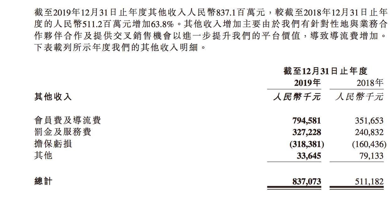 加码现金贷、投诉维权不断,扭亏为盈的维信金科2019年业务罚金及服务费就高达3.27亿元!