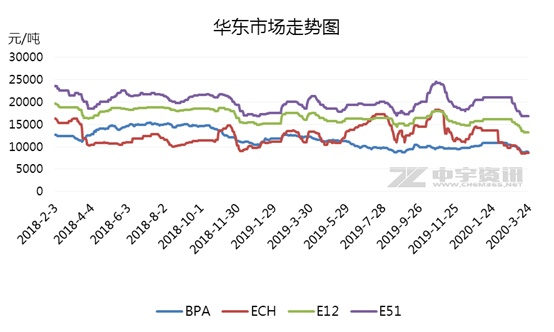 【环氧树脂及环氧氯丙烷】一季度市场下探明显