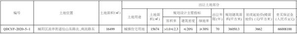 乐瑞特竞得城阳流亭片区1宗新地 成交总价1.32亿