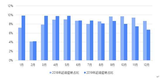 2018、2019年月度超速提醒次数对比