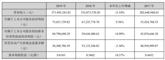 世名科技2019年净利7365万增长10%持续降本增效
