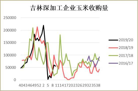 �y河期�:疫情影�玉米短期走�� 政策面是�P�I