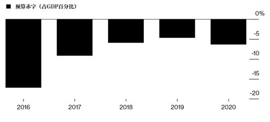 资料来源:国际货币基金组织和沙特财政部。(注:2020年的数字是估计值)
