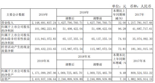 湖南海利2019年净利1.01亿增长96