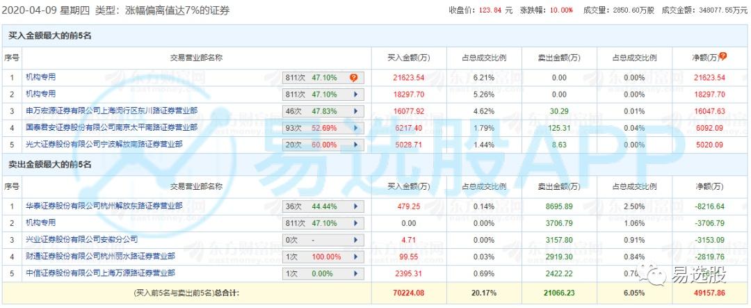 【龙虎榜】东川军团5.6亿元抢筹同花顺,中信上海瑞金南路6600万元接力沙钢股份