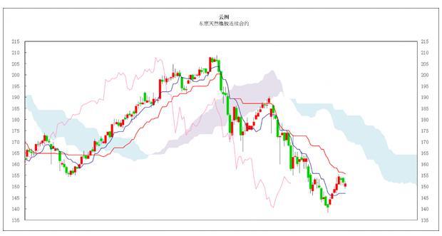 日本商品市场日评:东京黄金破位上行,橡胶横盘振荡