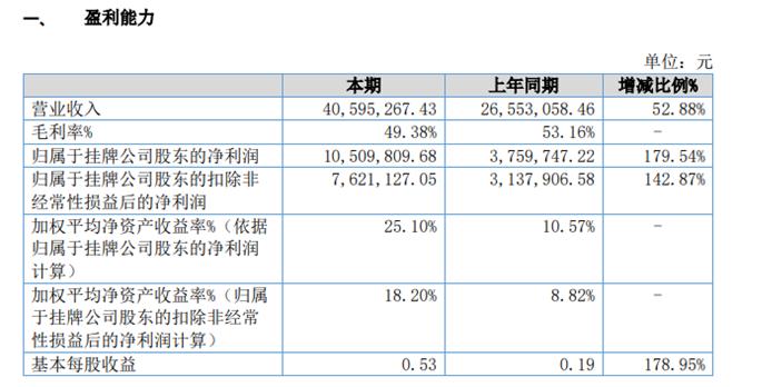 奕通信息2019年净利1050.98万增长180%承接项目同比显著增加