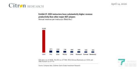 图片来自香橼报告《GSX Techedu Inc The Most Blatant Chinese Stock Fraud since 2011》