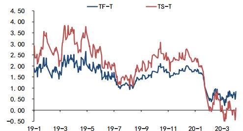国都期货:疫情导致全球经济衰退 债市空间犹存