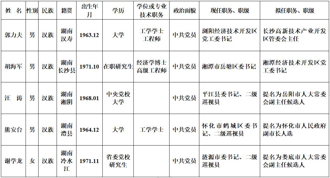 湖南省委办理干部任前公示通知布告