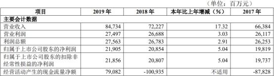 华夏银行ROE连续5年下滑 去年计提信用减值损失303亿