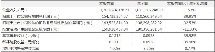 普洛药业一季度营收净利双增长 短期借款较期初暴增1.8亿元