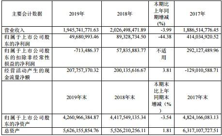 宁波韵升一季度预亏2000万元-2500万元,2019年净利润同比下降44.38%拟10派0.4元