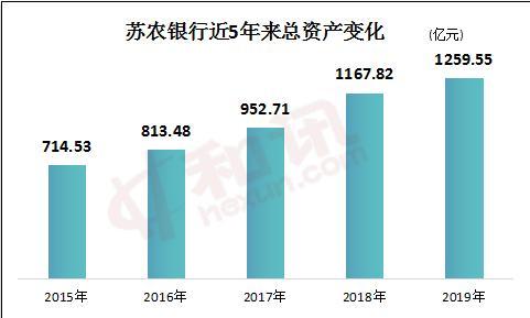 苏农银行更名后首份年报:总资产突破1200亿元,净利润增速创4年新高