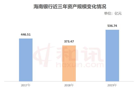 """海南银行""""回血""""去年净利润增长近三成"""