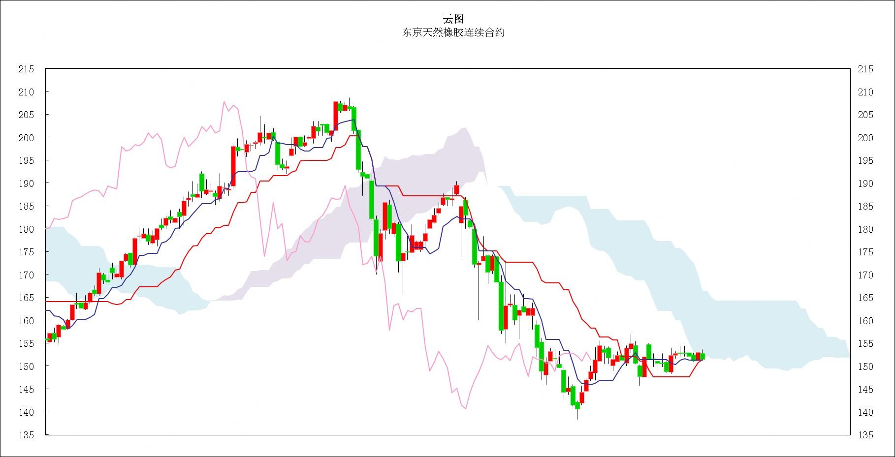 日本商品市场日评:东京黄金回落,橡胶市场窄幅盘整