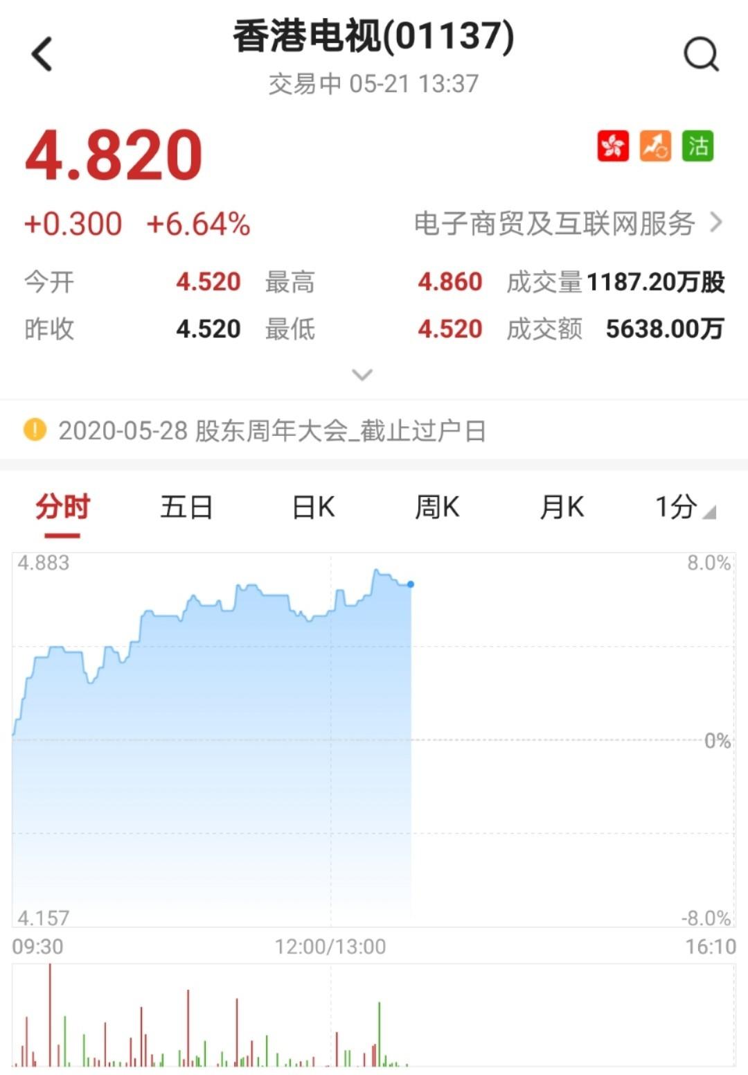 港股异动�蛳愀鄣缡�(01137)涨超7% 近期或纳MSCI香港小新股指数