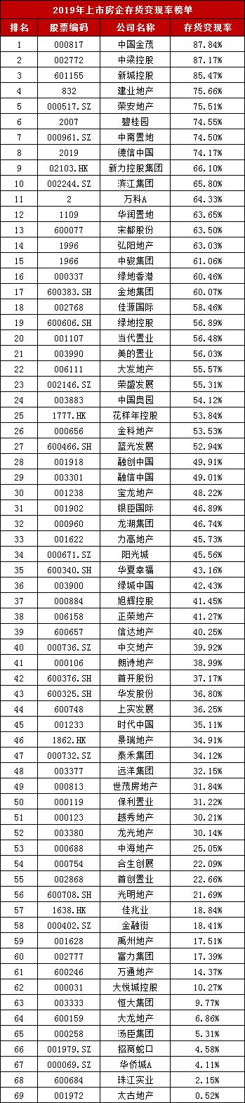 资色・年报榜单⑨丨房企存货变现率:金茂、中梁、新城运营效率最佳