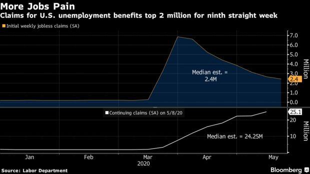美国上周初请新增243.8万,疫情爆发以来总失业近4000万人