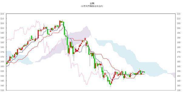 日本商品市场日评:东京黄金小幅上涨 橡胶市场横盘整理