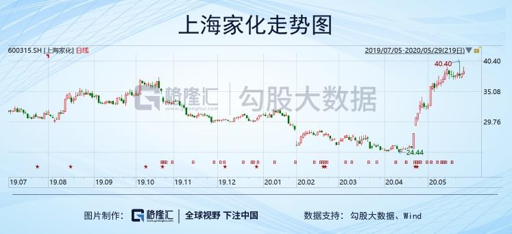 换帅三涨停,一个月大涨逾50%,上海家化能重返巅峰吗?
