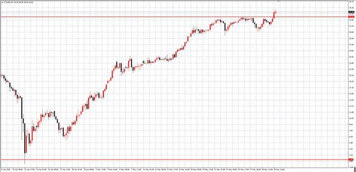 TradeMax每日市场(06月01日)
