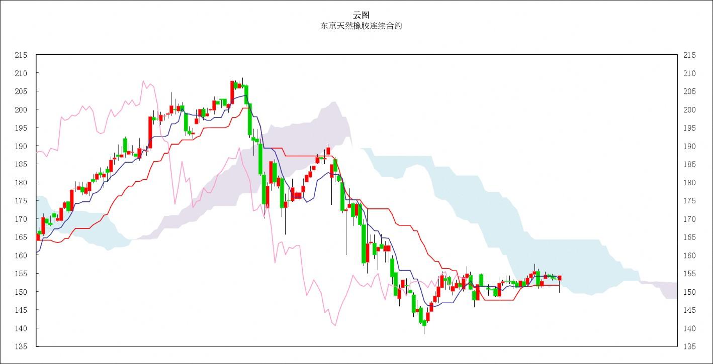 日本商品市场日评:东京黄金高位盘整,橡胶市场走势偏软