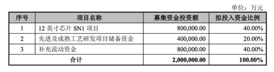 解密中芯国际招股书:募资200亿中60%用于技术突破