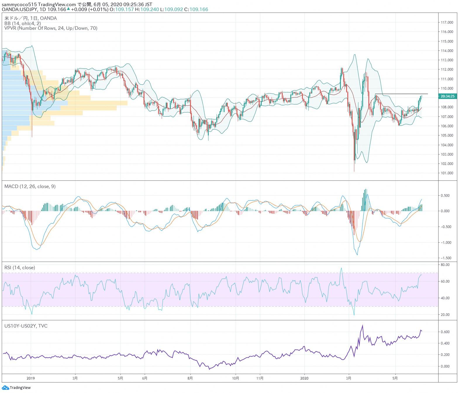 东京外汇股市日评:日经指数期货高位整理,美元兑日元汇率大幅上涨