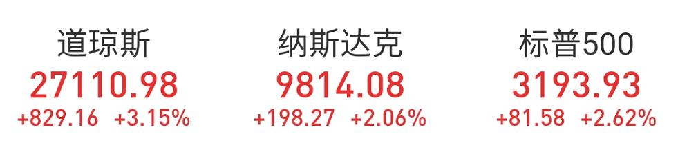反转?因为这个数字,美股昨夜暴涨800点!但劳工统计局刚刚表态:弄错了……