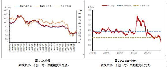 油价提振 PTA价格重心震荡抬升