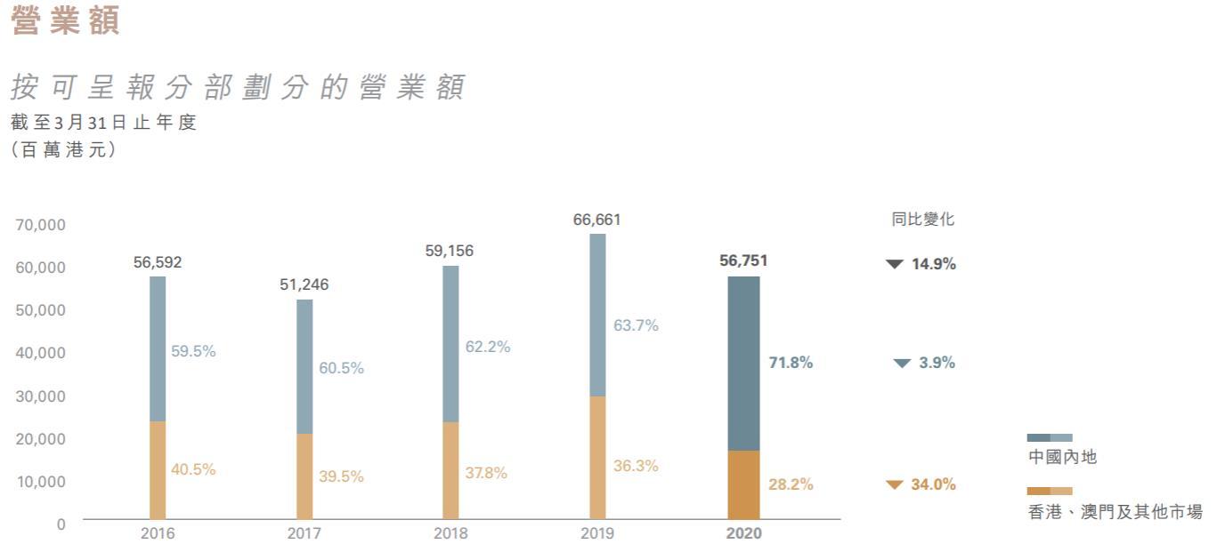 周大福2020财年净利减36.6% 中国内地营收占比超七成