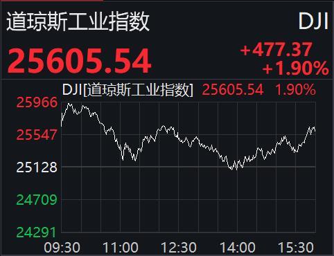 美股震荡收高:道指涨1.90%,金融、能源板块走强