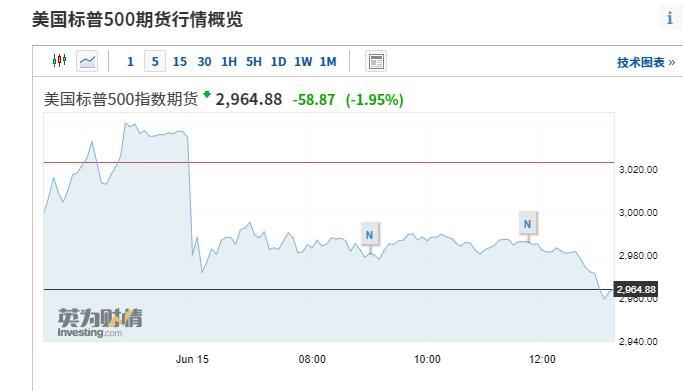 美股期货盘前再度跳水,日股跌2%、原油下挫4.5%