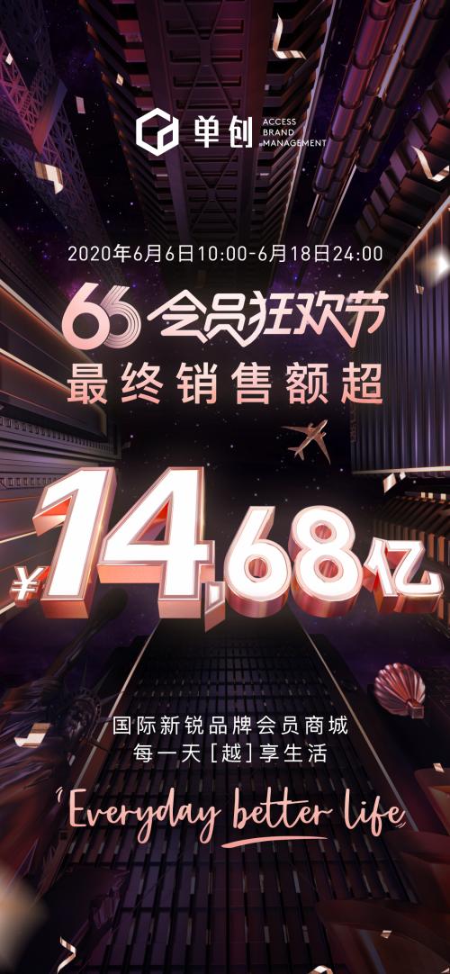 ABM单创66狂欢节收官,全球56个国家新增43万个会员