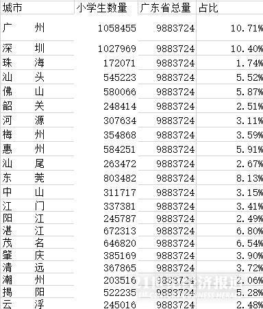 广东幼门生分布地图:佛山珠海增进较快,深圳东莞急需补充幼学教师