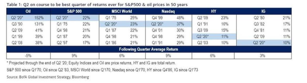 美股Q2表现或创50年来单季最佳 但看跌队伍仍日益壮大
