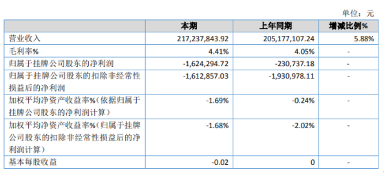 锦源生物2019年亏损162.43万元 净资产较期初增长0.42%