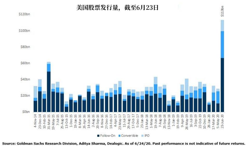 美企二季度累计抛售1130亿美元股票,什么信号?