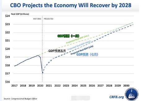 季峥:如果美国2028年经济才回正轨 黄金牛市大旗能扛多久?