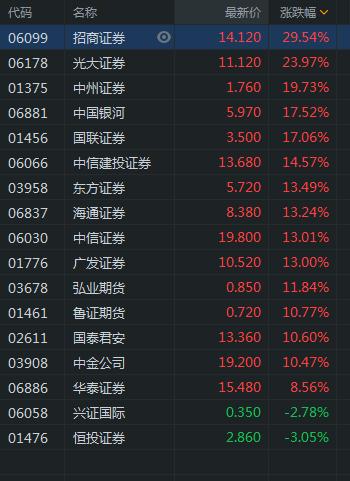 中资券商股继续走强 招商证券涨近30%光大证券涨近24%